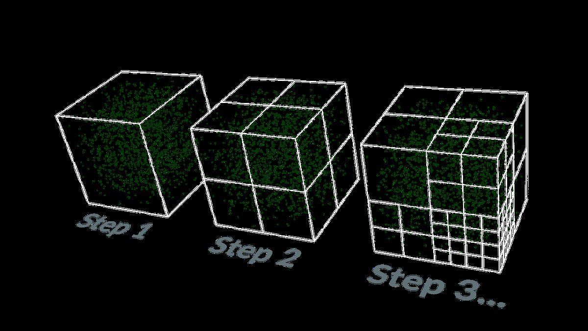 Divide a point-cloud into cubes