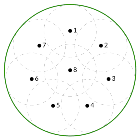 A top-down diagram of the Data Arena with 10 evenly spaced dots representing socially distant people.